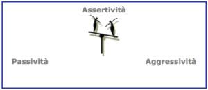 training assertivo